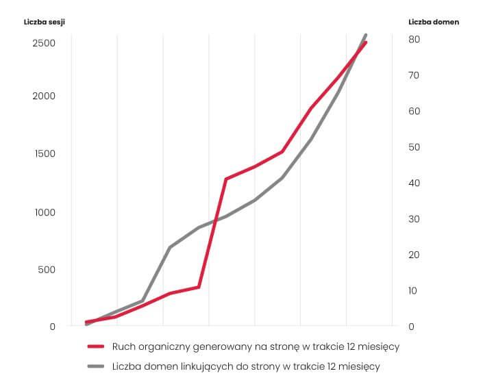 Balticon - wzrost ruchu organicznego i liczby domen linkujących w trakcie 12 miesięcy