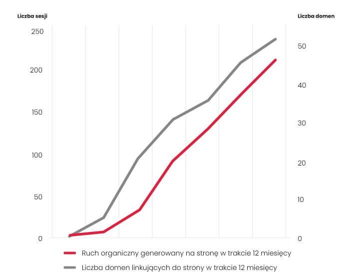 Prima Power - wzrost ruchu organicznego i liczby domen linkujących w trakcie 12 miesięcy