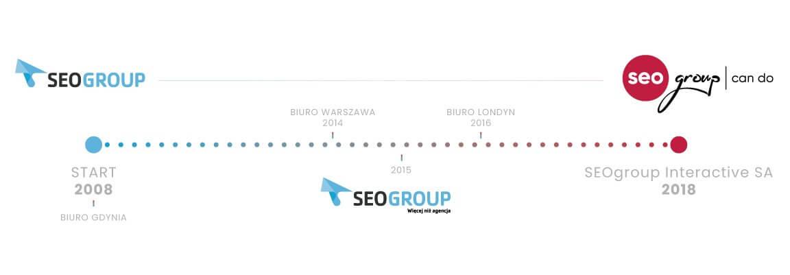 Ważne momenty w historii SEOgroup