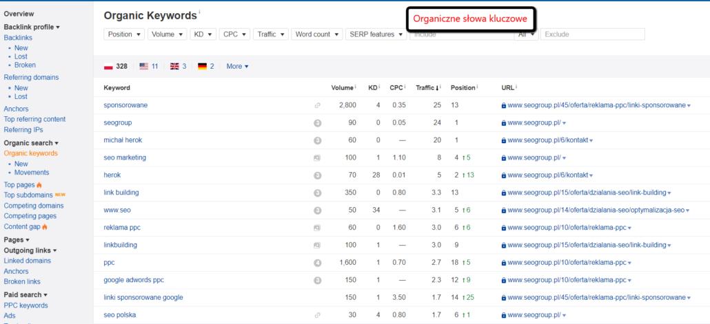 Organiczne słowa kluczowe na przykładzie domeny SEOgroup.pl (screenshot z Ahrefs)