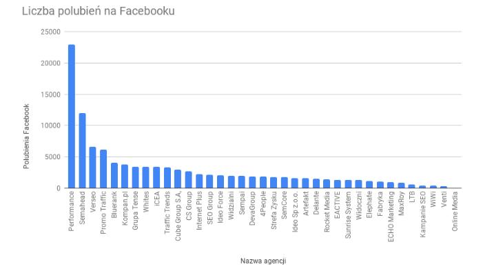 Agencje w Polsce - Liczba polubień na Facebooku