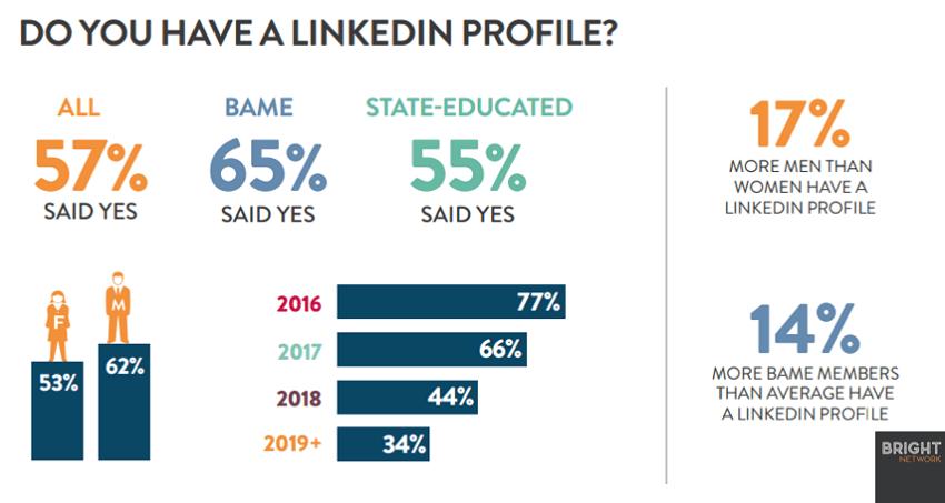 Czy posiadasz profil na Linkedin? Infografika