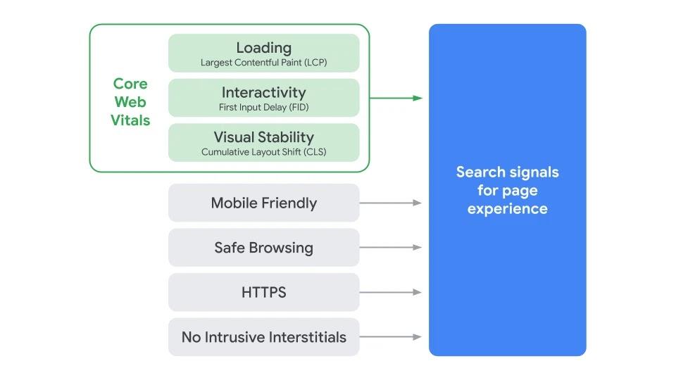 Sygnały wpływające na odbieranie strony przez użytkownika wraz z Core Web Virtals