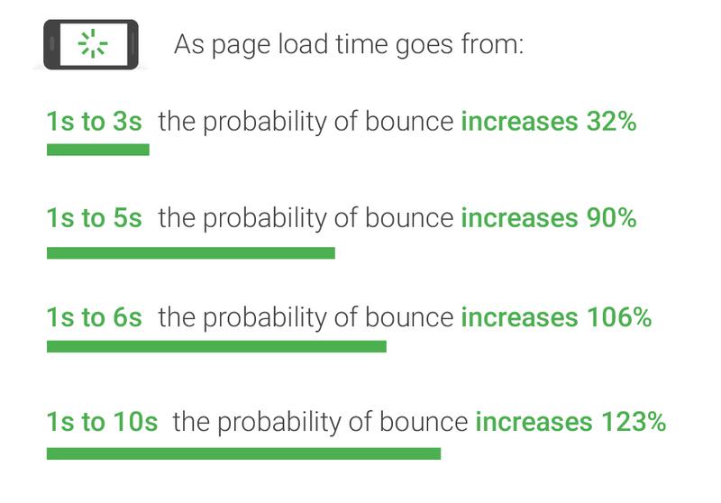 Prawdopodobieństwo opuszczenia przez użytkownika strony ze względu na szybkość jej ładowania