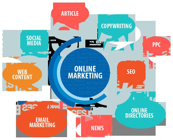 Składowe marketingu internetowego