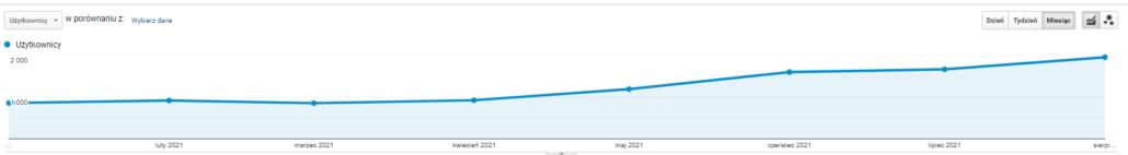 Wzrost ruchu organicznego na wykresie z Google Analytics